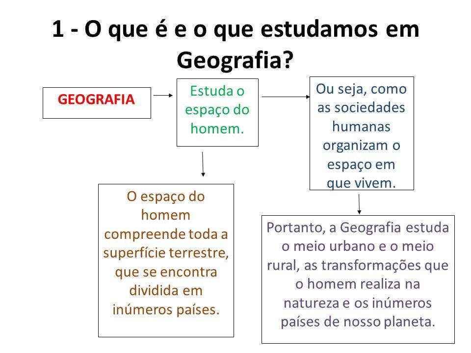 1 - O que é e o que estudamos em Geografia? GEOGRAFIA Estuda o espaço do homem. O espaço do homem compreende toda a superfície terrestre, que se encon