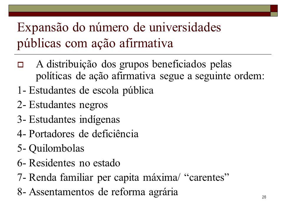 28 Expansão do número de universidades públicas com ação afirmativa  A distribuição dos grupos beneficiados pelas políticas de ação afirmativa segue