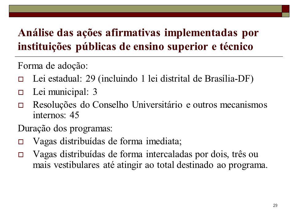 29 Análise das ações afirmativas implementadas por instituições públicas de ensino superior e técnico Forma de adoção:  Lei estadual: 29 (incluindo 1