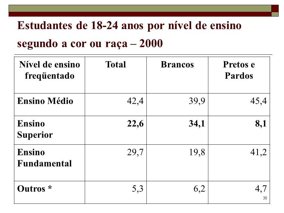 30 Estudantes de 18-24 anos por nível de ensino segundo a cor ou raça – 2000 Nível de ensino freqüentado TotalBrancosPretos e Pardos Ensino Médio42,43