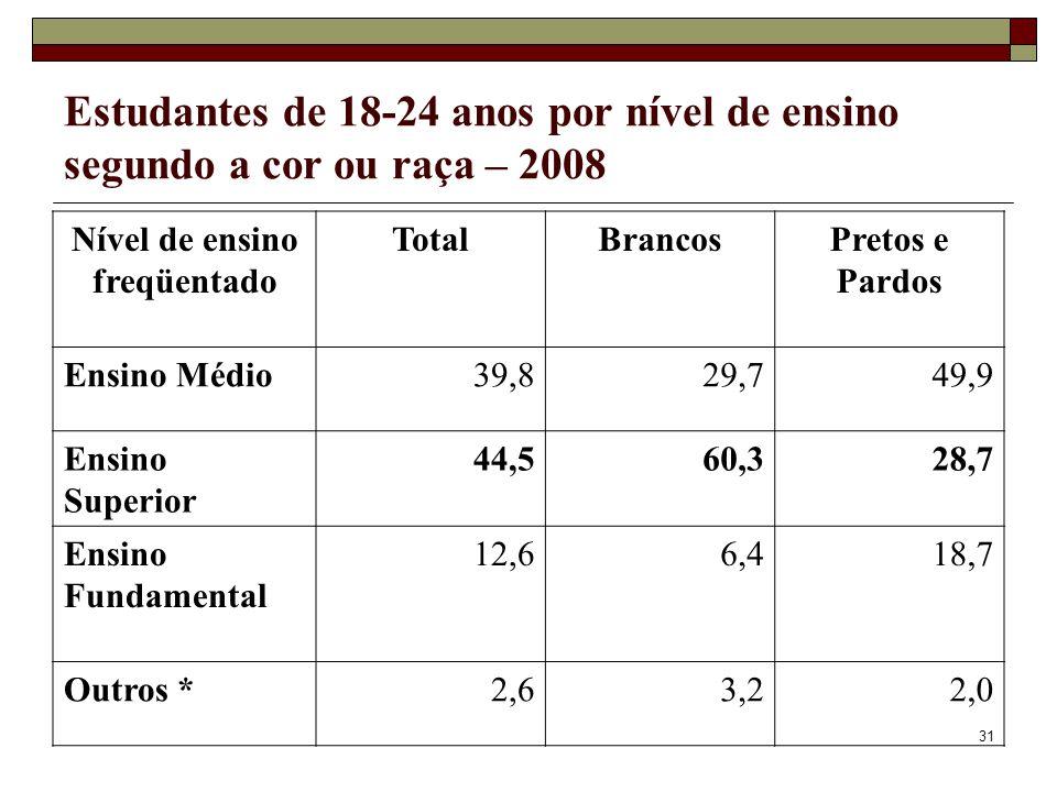 31 Estudantes de 18-24 anos por nível de ensino segundo a cor ou raça – 2008 Nível de ensino freqüentado TotalBrancosPretos e Pardos Ensino Médio39,82