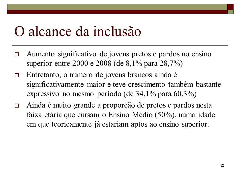 32 O alcance da inclusão  Aumento significativo de jovens pretos e pardos no ensino superior entre 2000 e 2008 (de 8,1% para 28,7%)  Entretanto, o n