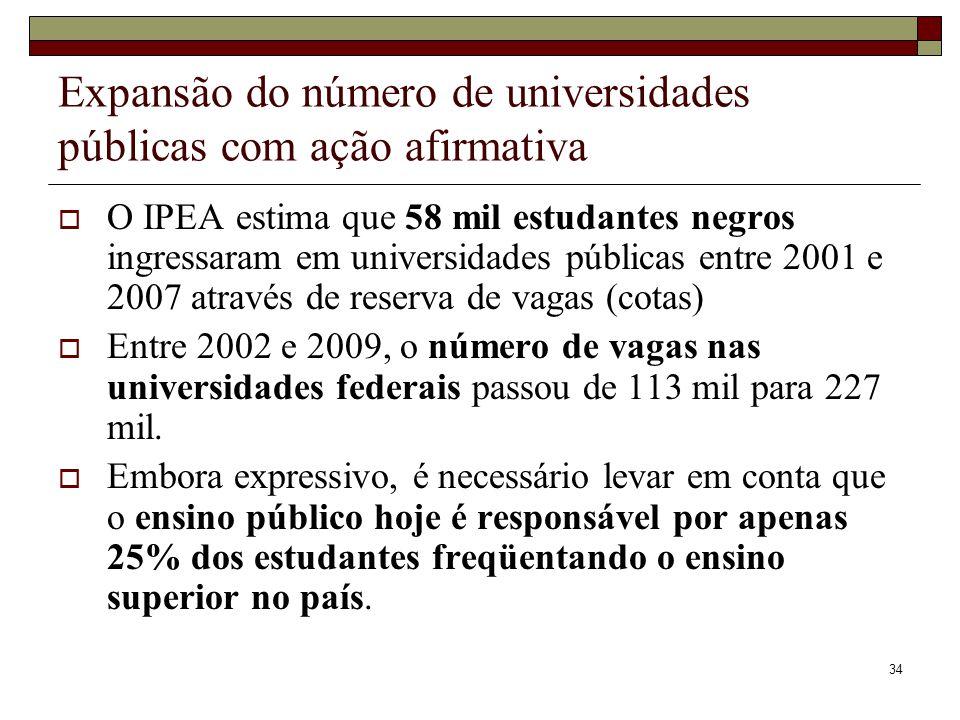 34 Expansão do número de universidades públicas com ação afirmativa  O IPEA estima que 58 mil estudantes negros ingressaram em universidades públicas