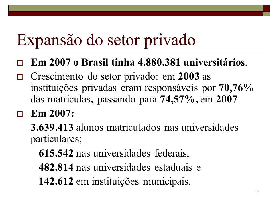 35 Expansão do setor privado  Em 2007 o Brasil tinha 4.880.381 universitários.  Crescimento do setor privado: em 2003 as instituições privadas eram