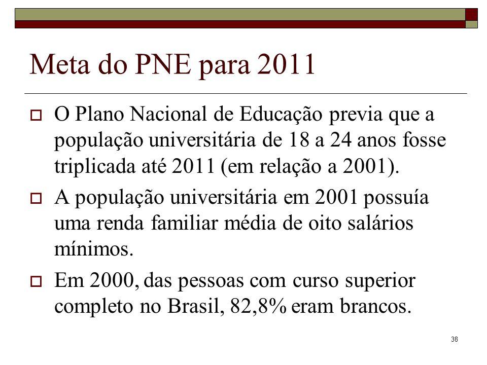 38 Meta do PNE para 2011  O Plano Nacional de Educação previa que a população universitária de 18 a 24 anos fosse triplicada até 2011 (em relação a 2