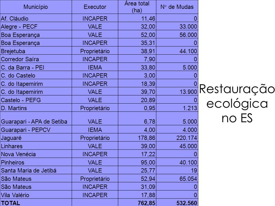 Restauração ecológica no ES MunicípioExecutor Área total (ha) N° de Mudas Af.
