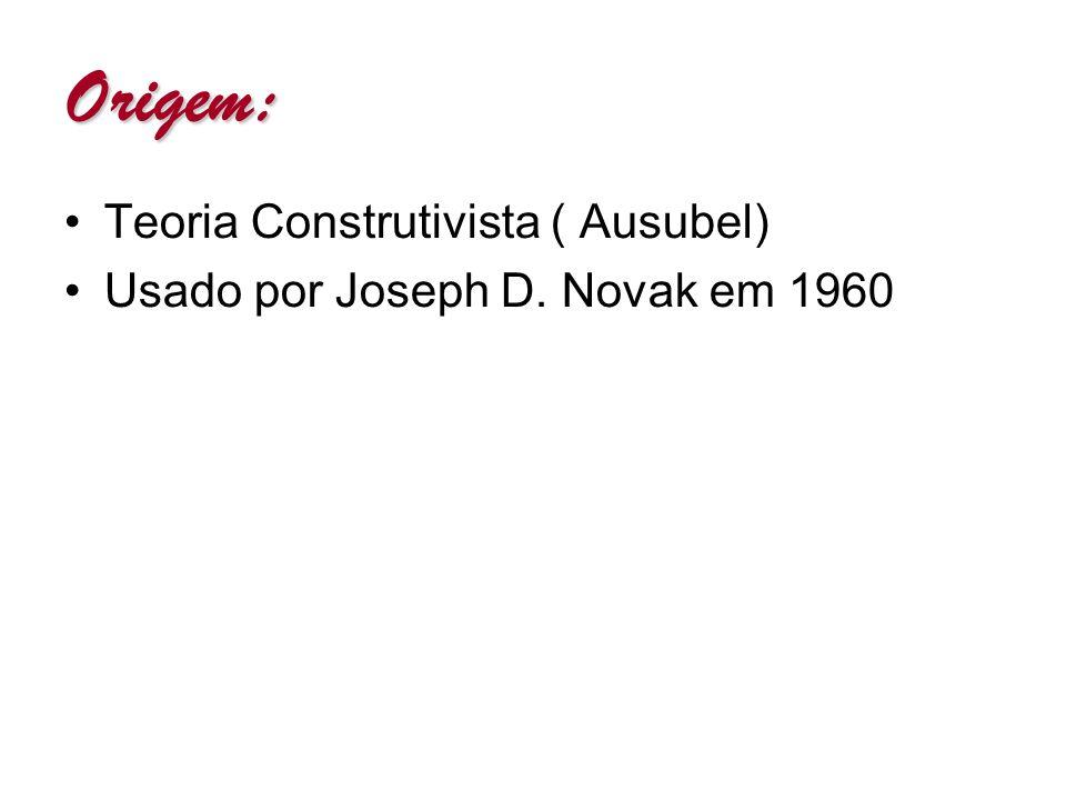 Origem: Teoria Construtivista ( Ausubel) Usado por Joseph D. Novak em 1960