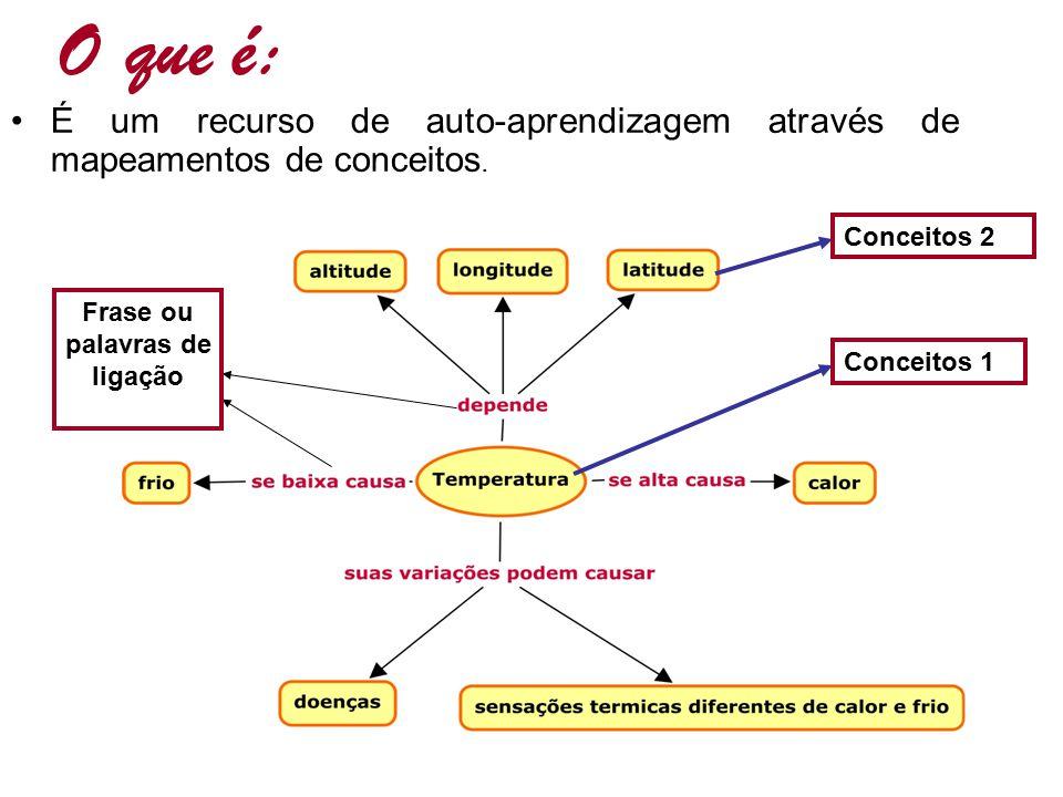 O que é: É um recurso de auto-aprendizagem através de mapeamentos de conceitos. Conceitos 2 Frase ou palavras de ligação Conceitos 1