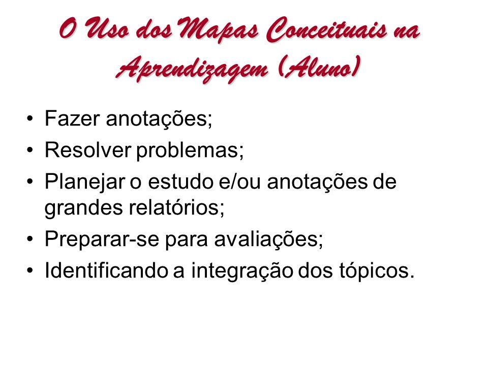 Fazer anotações; Resolver problemas; Planejar o estudo e/ou anotações de grandes relatórios; Preparar-se para avaliações; Identificando a integração d