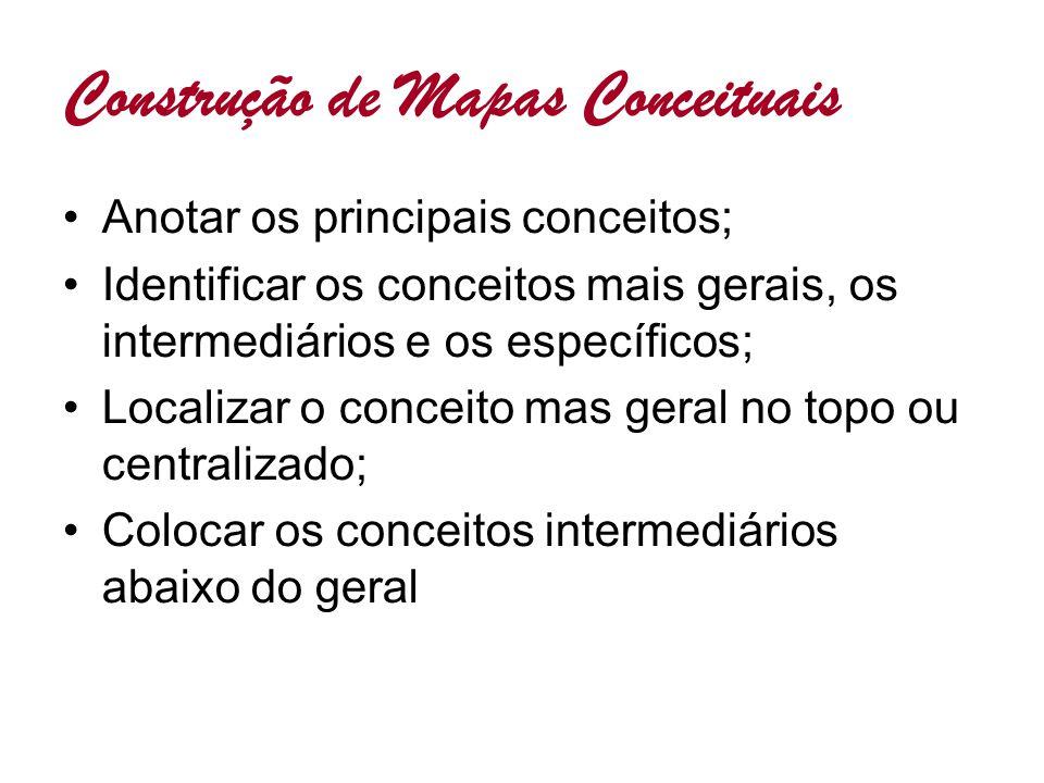 Construção de Mapas Conceituais Anotar os principais conceitos; Identificar os conceitos mais gerais, os intermediários e os específicos; Localizar o