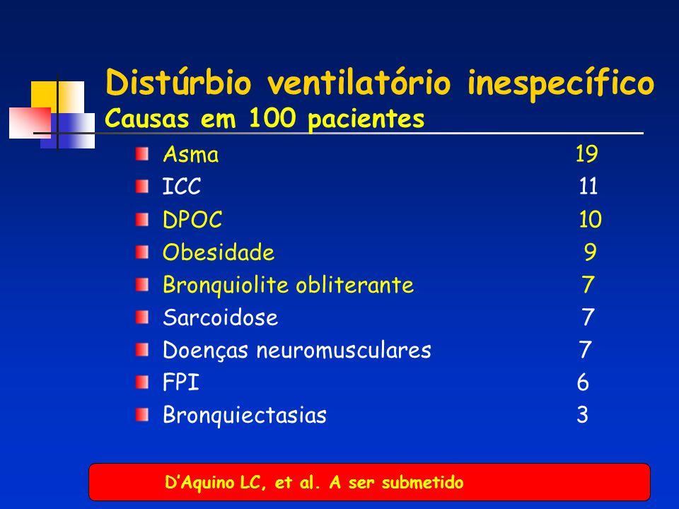 Distúrbio ventilatório inespecífico Causas em 100 pacientes Asma 19 ICC 11 DPOC 10 Obesidade 9 Bronquiolite obliterante 7 Sarcoidose 7 Doenças neuromu
