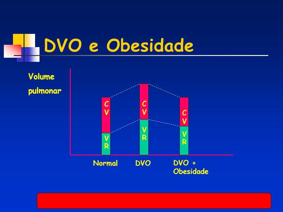 DVO e Obesidade NormalDVO DVO + Obesidade Volume pulmonar CVCV VRVR CVCV CVCV VRVR VRVR