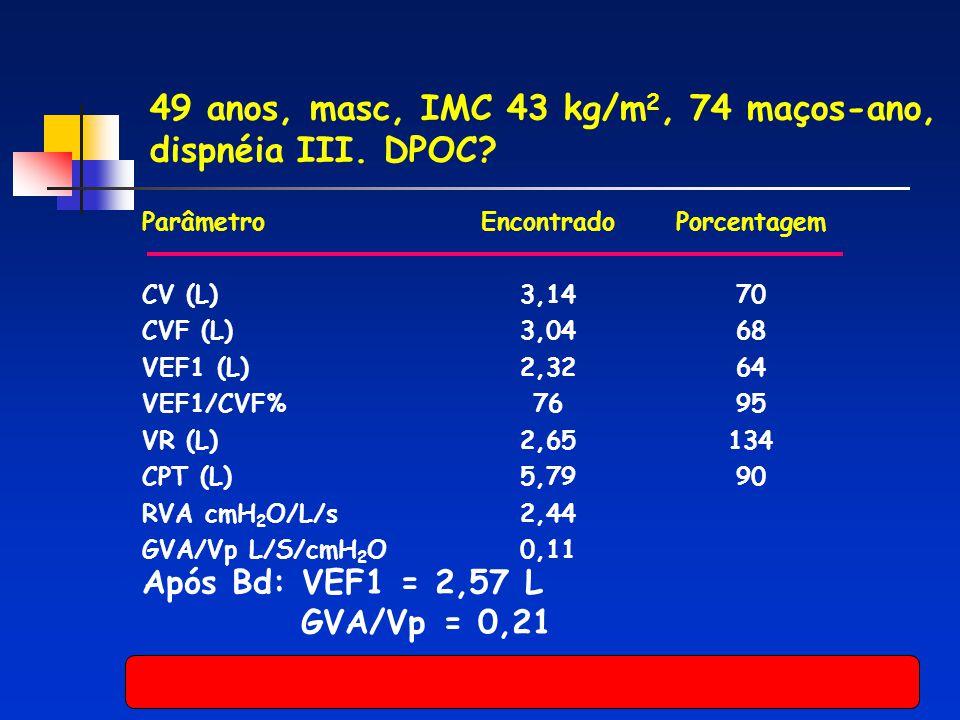 49 anos, masc, IMC 43 kg/m 2, 74 maços-ano, dispnéia III. DPOC? Parâmetro CV (L) CVF (L) VEF1 (L) VEF1/CVF% VR (L) CPT (L) RVA cmH 2 O/L/s GVA/Vp L/S/