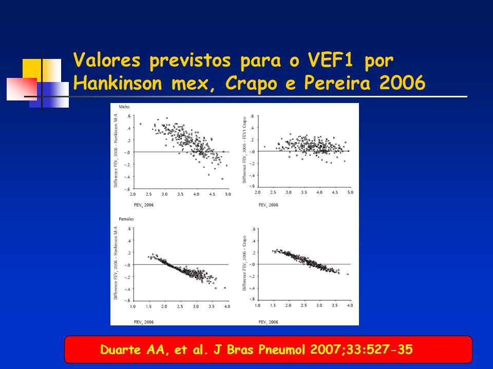 Valores previstos para o VEF1 por Hankinson mex, Crapo e Pereira 2006 Duarte AA, et al. J Bras Pneumol 2007;33:527-35