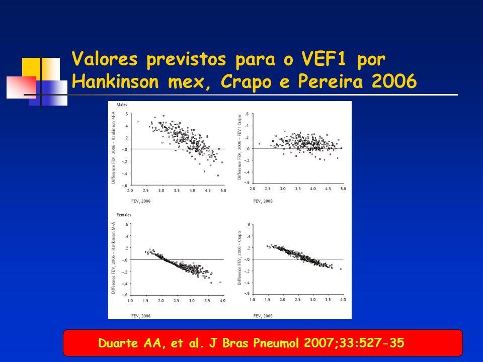 Função pulmonar na HP (n=79) 54% anl 78% anl Sun XG, et al. J Am Coll Cardiol 2003;41:1028-35