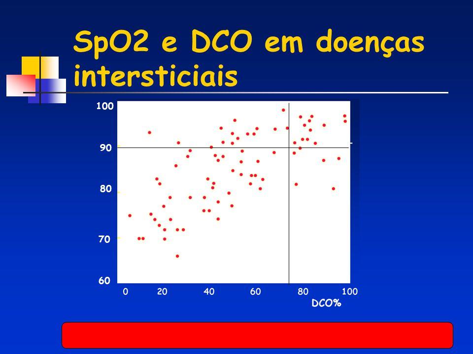SpO2 e DCO em doenças intersticiais 100 90 80 70 60