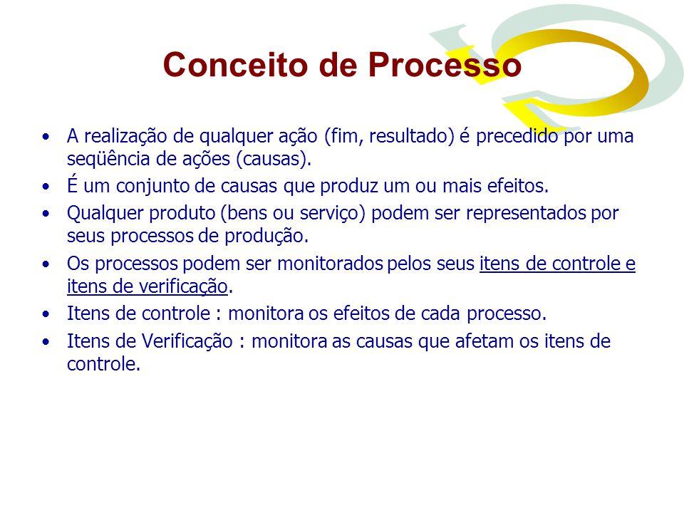 Conceito de Processo A realização de qualquer ação (fim, resultado) é precedido por uma seqüência de ações (causas).