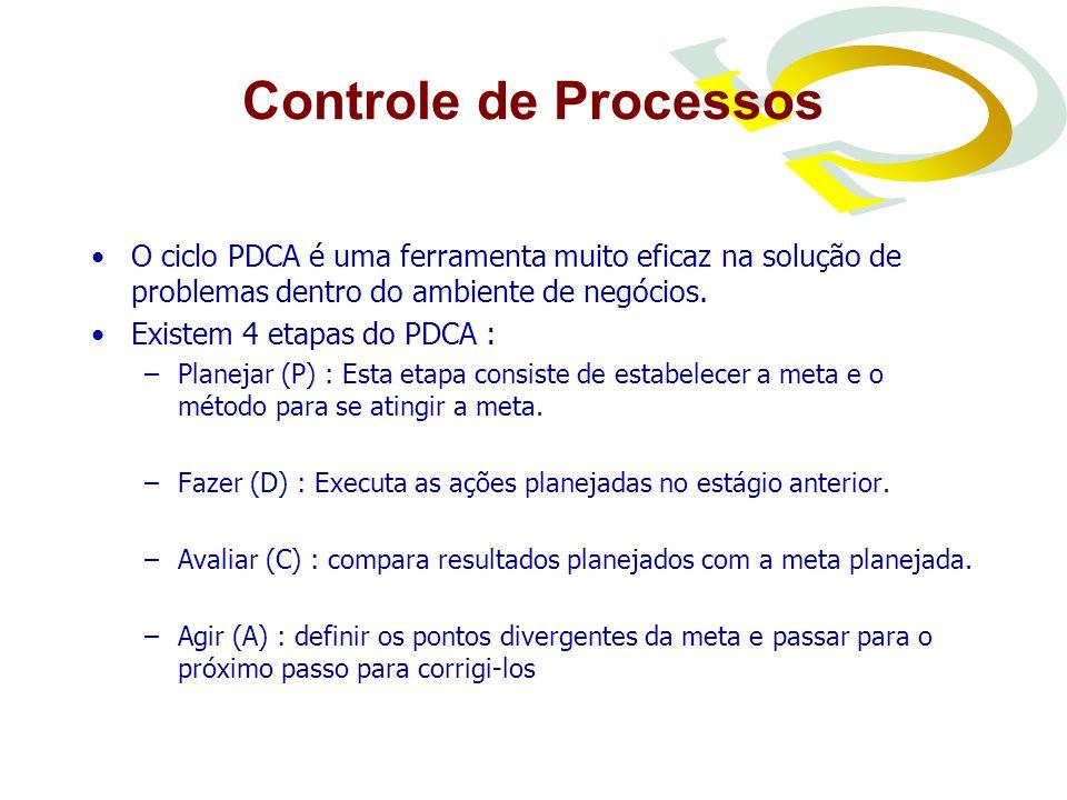 Controle de Processos O ciclo PDCA é uma ferramenta muito eficaz na solução de problemas dentro do ambiente de negócios.