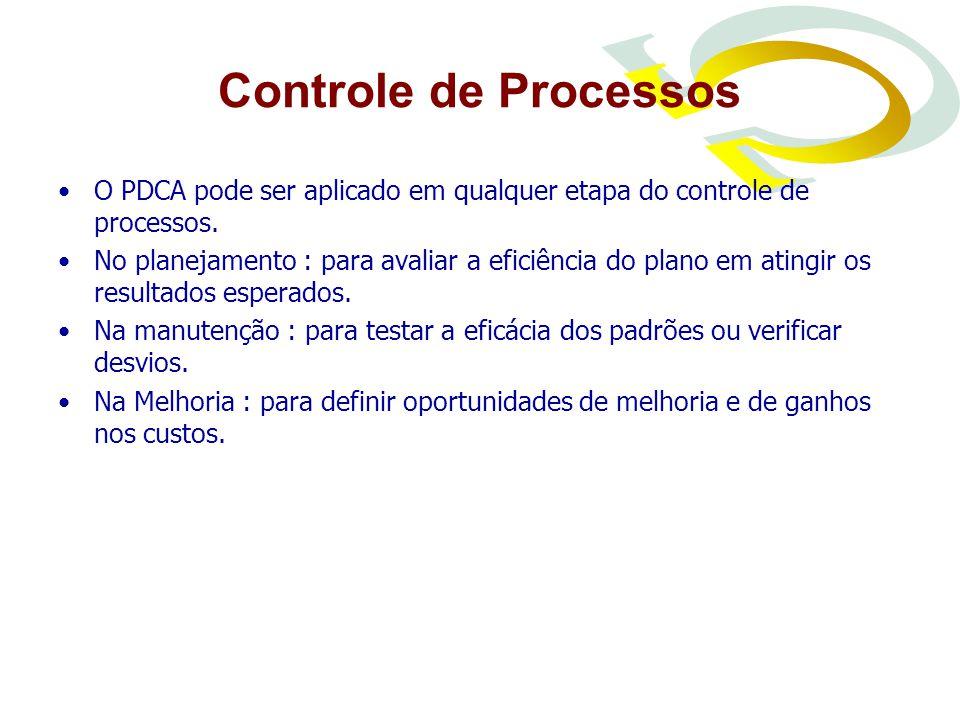 Controle de Processos O PDCA pode ser aplicado em qualquer etapa do controle de processos.