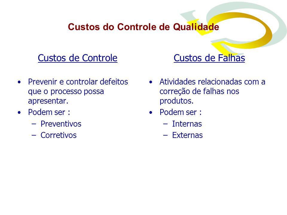 Custos do Controle de Qualidade Custos de Controle Prevenir e controlar defeitos que o processo possa apresentar.