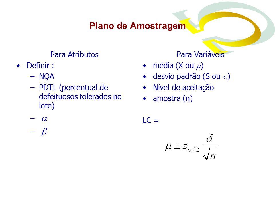 Plano de Amostragem Para Atributos Definir : –NQA –PDTL (percentual de defeituosos tolerados no lote) –  –  Para Variáveis média (X ou  ) desvio padrão (S ou  ) Nível de aceitação amostra (n) LC =