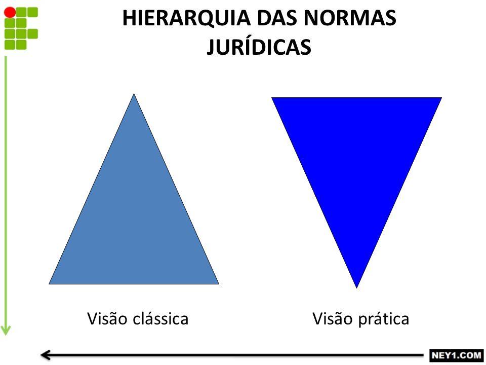 HIERARQUIA DAS NORMAS JURÍDICAS Visão clássicaVisão prática
