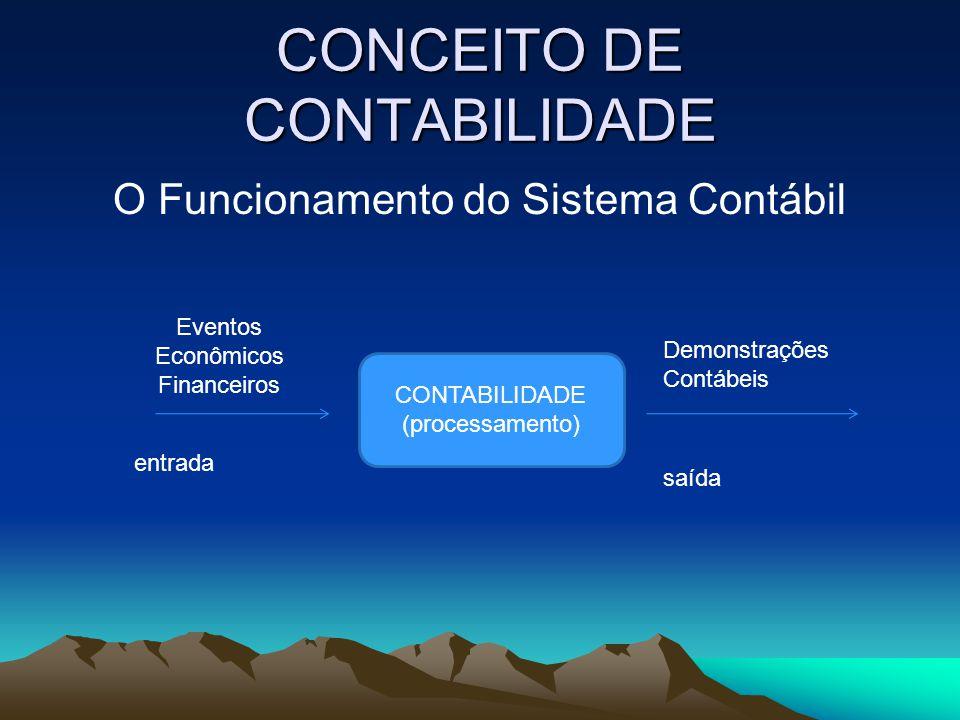 CONCEITO DE CONTABILIDADE O Funcionamento do Sistema Contábil CONTABILIDADE (processamento) entrada saída Eventos Econômicos Financeiros Demonstrações