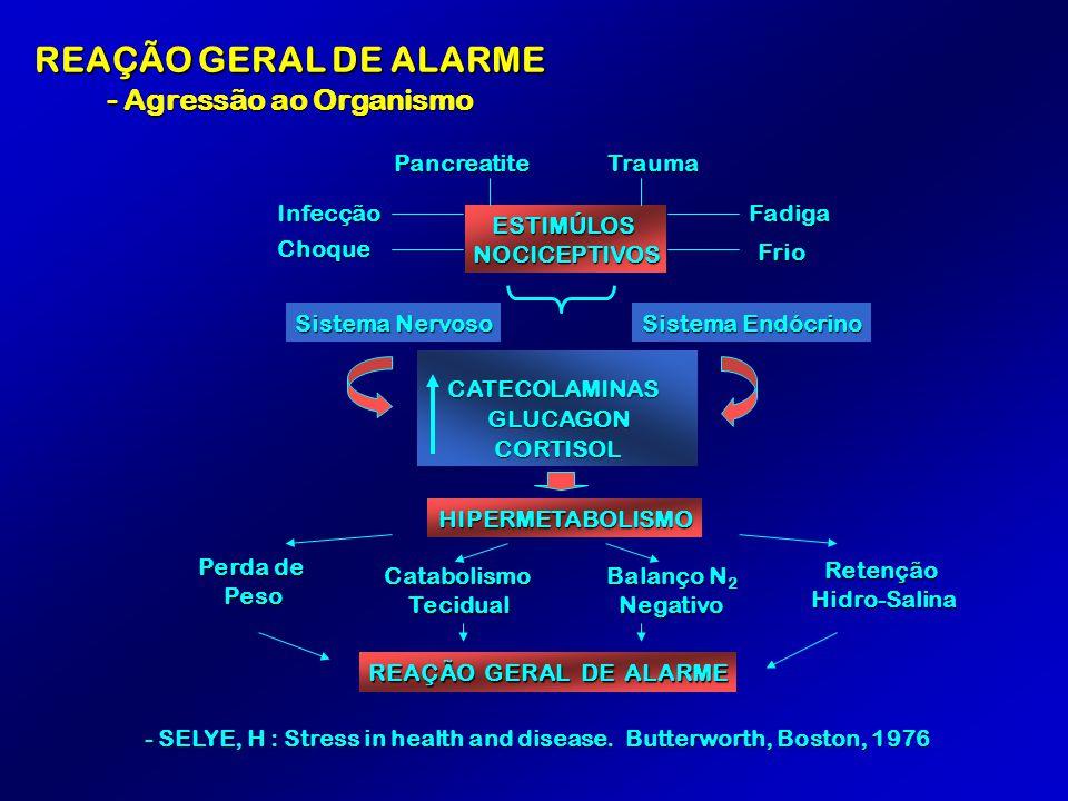REAÇÃO GERAL DE ALARME - Agressão ao Organismo ESTIMÚLOSNOCICEPTIVOS TraumaPancreatite Fadiga Frio Infecção Choque Sistema Nervoso Sistema Endócrino C