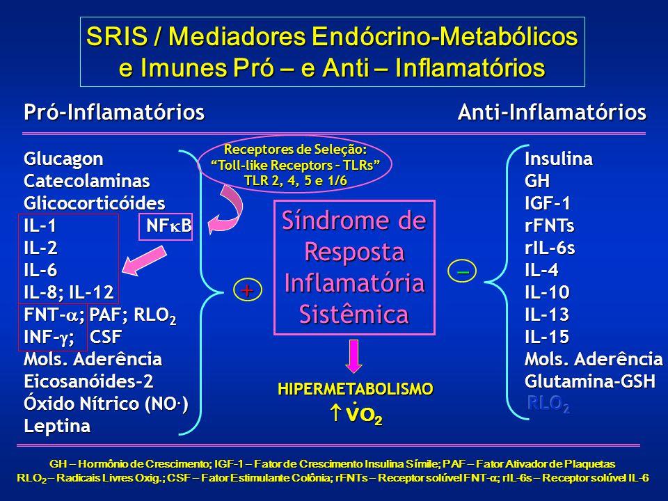 Síndrome de RespostaInflamatóriaSistêmica SRIS / Mediadores Endócrino-Metabólicos e Imunes Pró – e Anti – Inflamatórios Pró-InflamatóriosGlucagonCatec