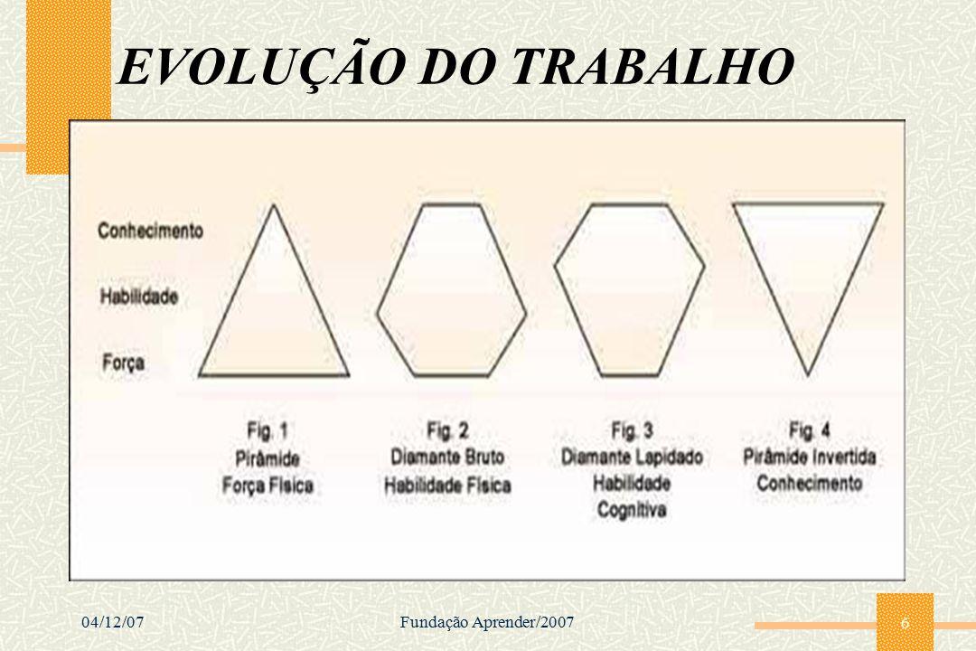 04/12/07Fundação Aprender/2007 6 EVOLUÇÃO DO TRABALHO