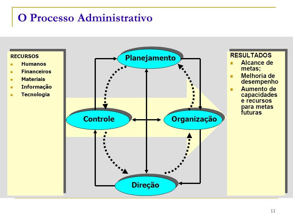 CEUT 11 O Processo Administrativo RECURSOS Humanos Financeiros Materiais Informação Tecnologia RECURSOS Humanos Financeiros Materiais Informação Tecno