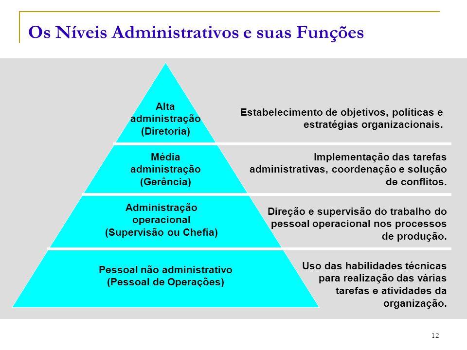 CEUT 12 Estabelecimento de objetivos, políticas e estratégias organizacionais. Alta administração (Diretoria) Média administração (Gerência) Administr
