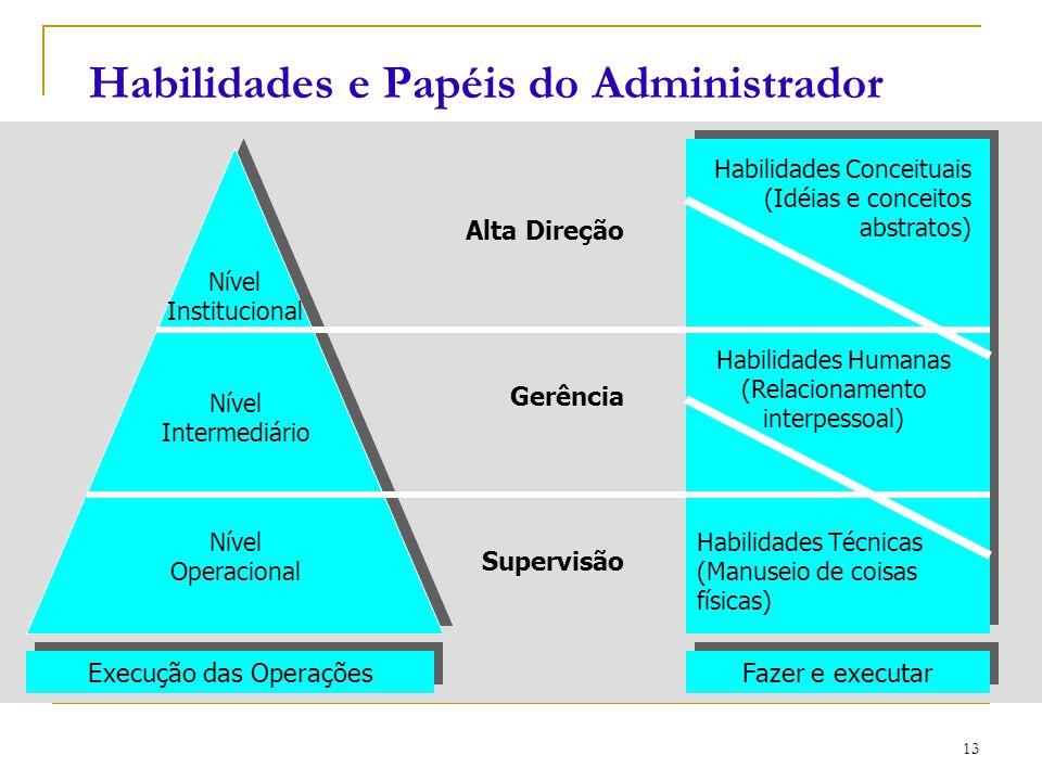 CEUT 13 Habilidades e Papéis do Administrador Nível Institucional Nível Intermediário Nível Operacional Habilidades Conceituais (Idéias e conceitos ab