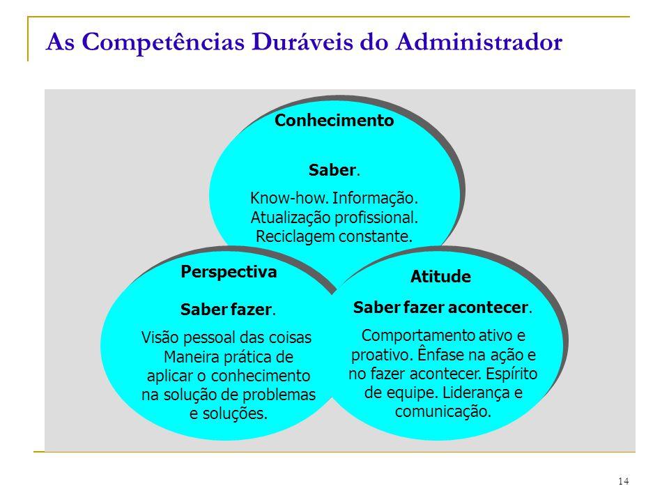 CEUT 14 Conhecimento Saber. Know-how. Informação. Atualização profissional. Reciclagem constante. Perspectiva Saber fazer. Visão pessoal das coisas. M