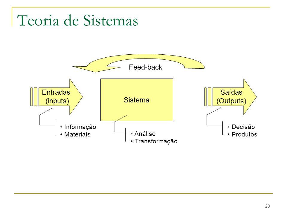 CEUT 20 Teoria de Sistemas Sistema Entradas (inputs) Saídas (Outputs) Informação Materiais Decisão Produtos Análise Transformação Feed-back