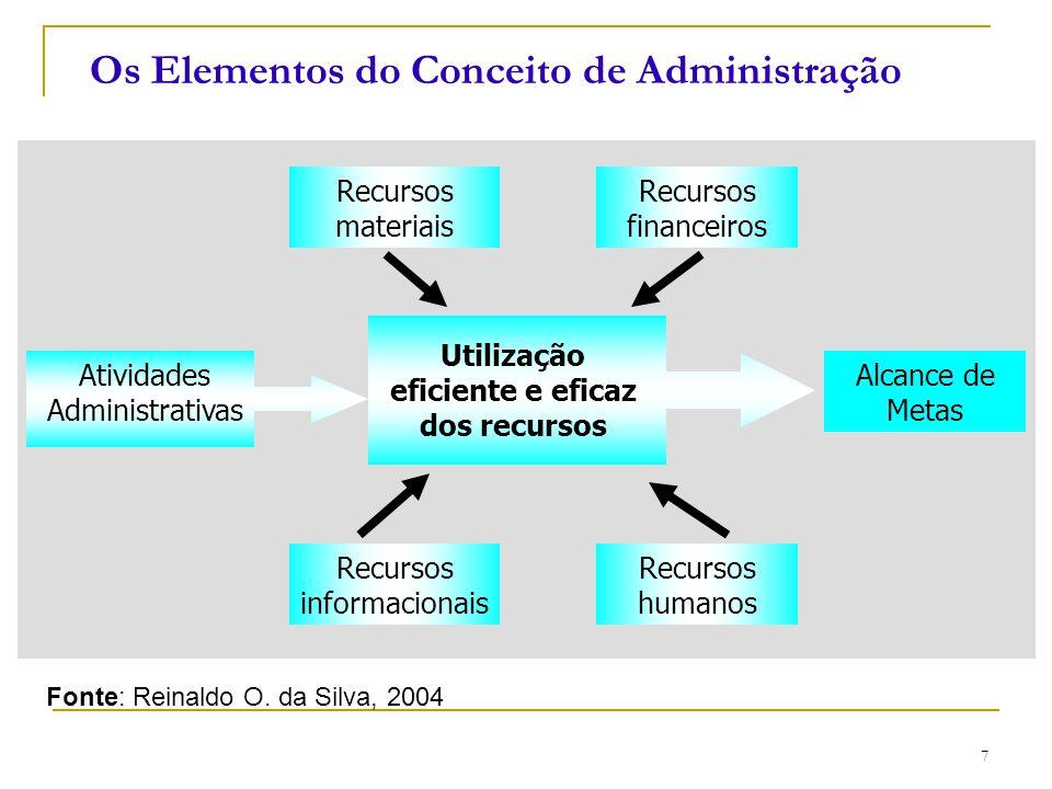 CEUT 7 Os Elementos do Conceito de Administração Recursos materiais Recursos financeiros Recursos humanos Recursos informacionais Alcance de Metas Ati