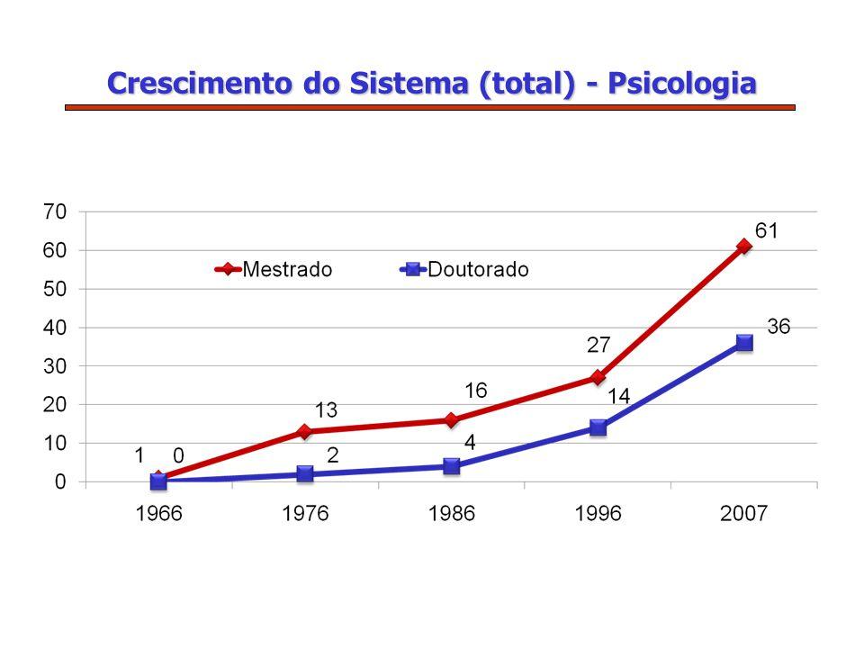 Crescimento do Sistema (total) - Psicologia