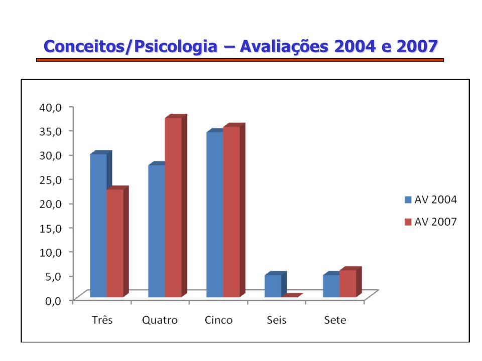 Conceitos/Psicologia – Avaliações 2004 e 2007