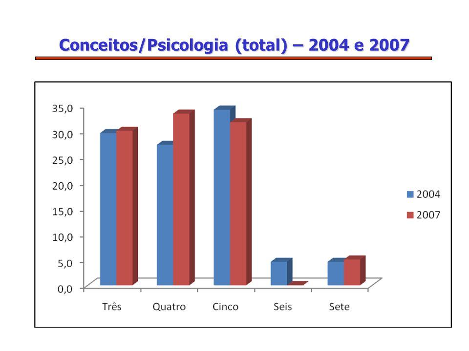 Conceitos/Psicologia (total) – 2004 e 2007