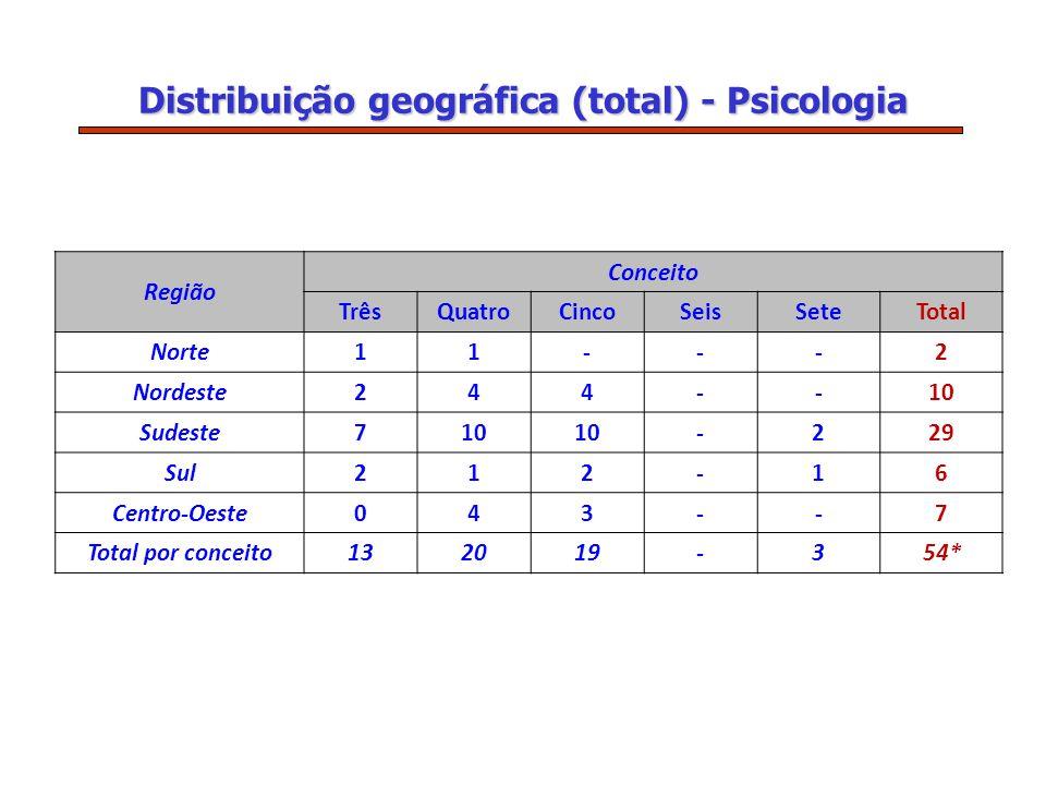 Distribuição geográfica (total) - Psicologia Região Conceito TrêsQuatroCincoSeisSeteTotal Norte11---2 Nordeste244--10 Sudeste710 -229 Sul212-16 Centro-Oeste043--7 Total por conceito132019-354*