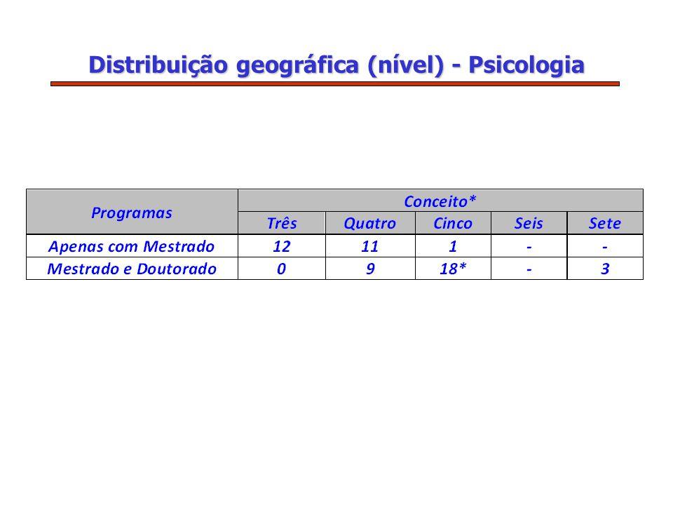 Distribuição geográfica (nível) - Psicologia