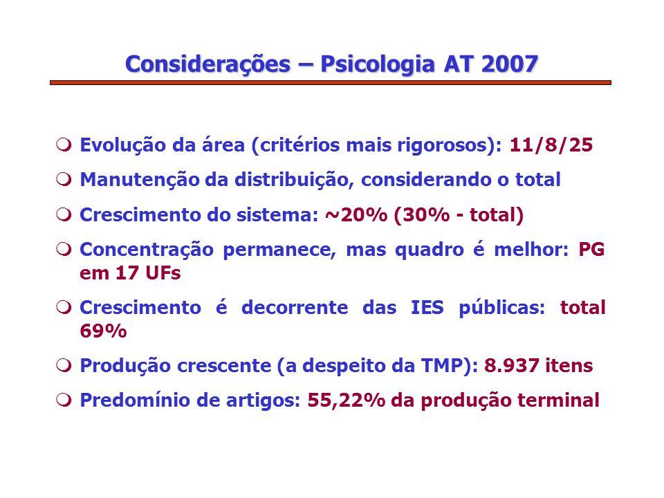 Considerações – Psicologia AT 2007 mEvolução da área (critérios mais rigorosos): 11/8/25 mManutenção da distribuição, considerando o total mCrescimento do sistema: ~20% (30% - total) mConcentração permanece, mas quadro é melhor: PG em 17 UFs mCrescimento é decorrente das IES públicas: total 69% mProdução crescente (a despeito da TMP): 8.937 itens mPredomínio de artigos: 55,22% da produção terminal
