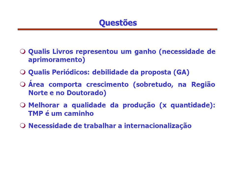 Questões mQualis Livros representou um ganho (necessidade de aprimoramento) mQualis Periódicos: debilidade da proposta (GA) mÁrea comporta crescimento