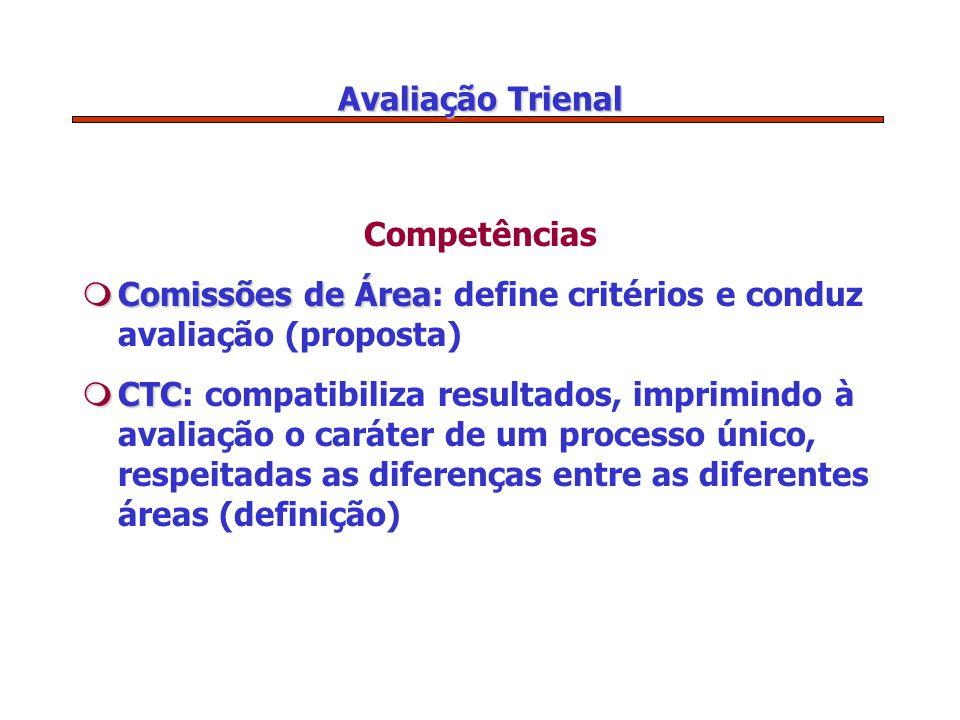 Avaliação Trienal Competências mComissões de Área mComissões de Área: define critérios e conduz avaliação (proposta) mCTC mCTC: compatibiliza resultados, imprimindo à avaliação o caráter de um processo único, respeitadas as diferenças entre as diferentes áreas (definição)