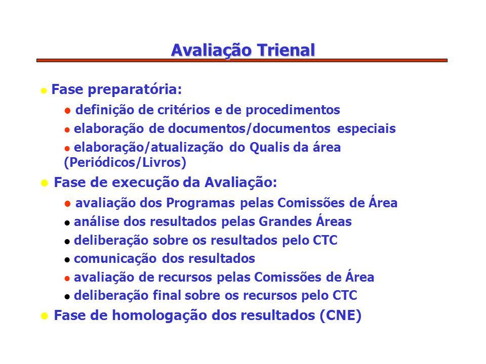 Avaliação Trienal  Fase preparatória: definição de critérios e de procedimentos elaboração de documentos/documentos especiais elaboração/atualização