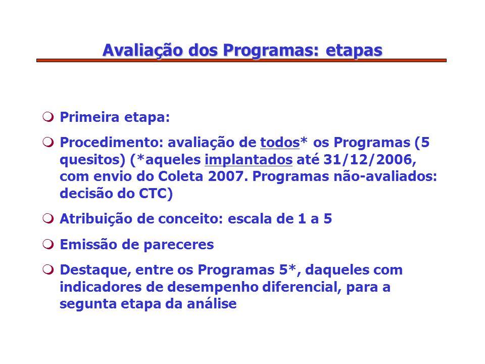 Avaliação dos Programas: etapas mPrimeira etapa: mProcedimento: avaliação de todos* os Programas (5 quesitos) (*aqueles implantados até 31/12/2006, com envio do Coleta 2007.