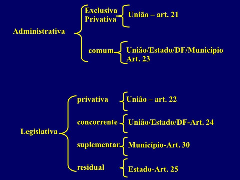 Administrativa Legislativa ExclusivaPrivativa comum concorrente privativa suplementar residual União – art.