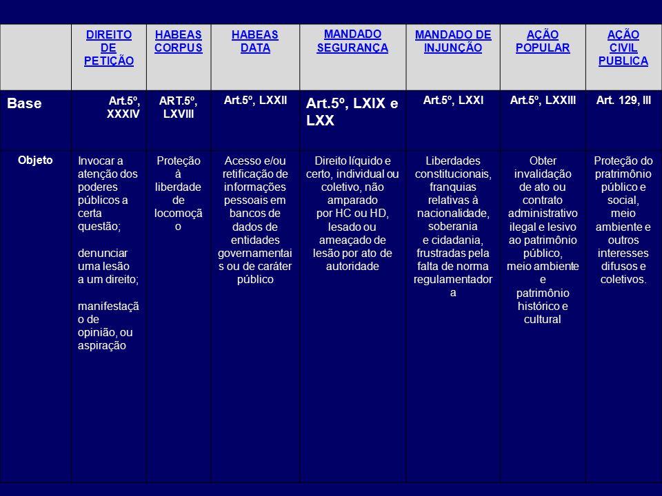 DIREITO DE PETIÇÃO HABEAS CORPUS HABEAS DATA MANDADO SEGURANÇA MANDADO DE INJUNÇÃO AÇÃO POPULAR AÇÃO CIVIL PUBLICA Base Art.5º, XXXIV ART.5º, LXVIII Art.5º, LXXII Art.5º, LXIX e LXX Art.5º, LXXIArt.5º, LXXIIIArt.