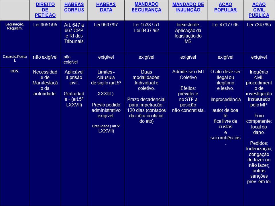 DIREITO DE PETIÇÃO HABEAS CORPUS HABEAS DATA MANDADO SEGURANÇA MANDADO DE INJUNÇÃO AÇÃO POPULAR AÇÃO CIVIL PUBLICA Legislação.