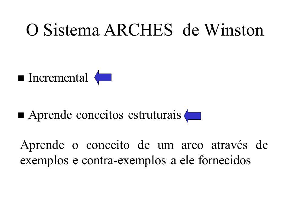 n Incremental n Aprende conceitos estruturais Aprende o conceito de um arco através de exemplos e contra-exemplos a ele fornecidos O Sistema ARCHES de Winston
